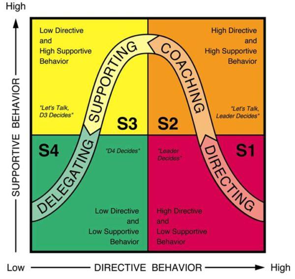 situational-leadership-model